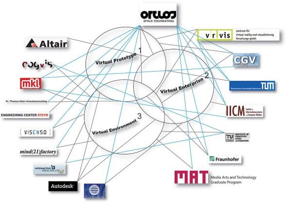 Ortlos Partner Network